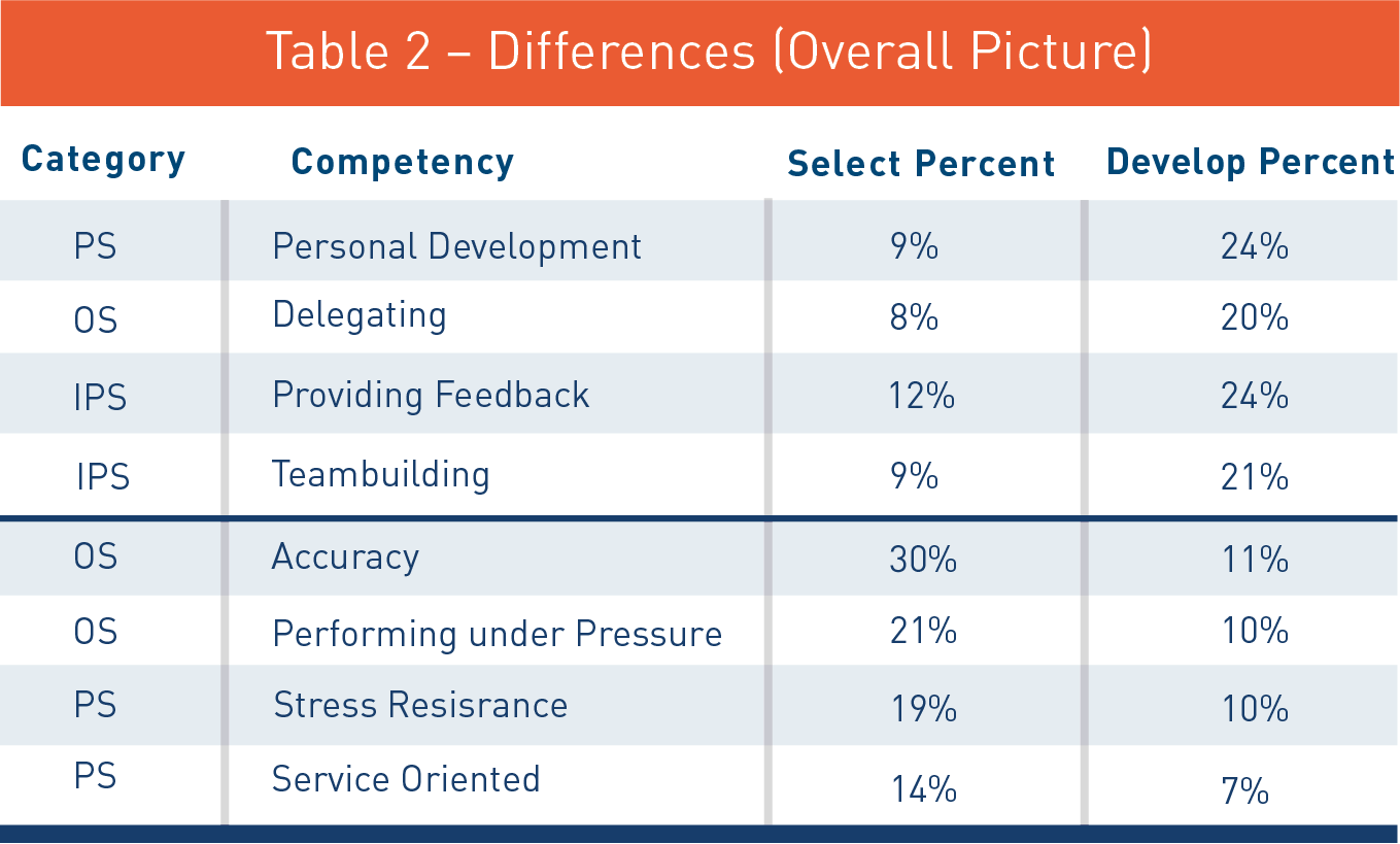 Table-2-Differences-Overall.png